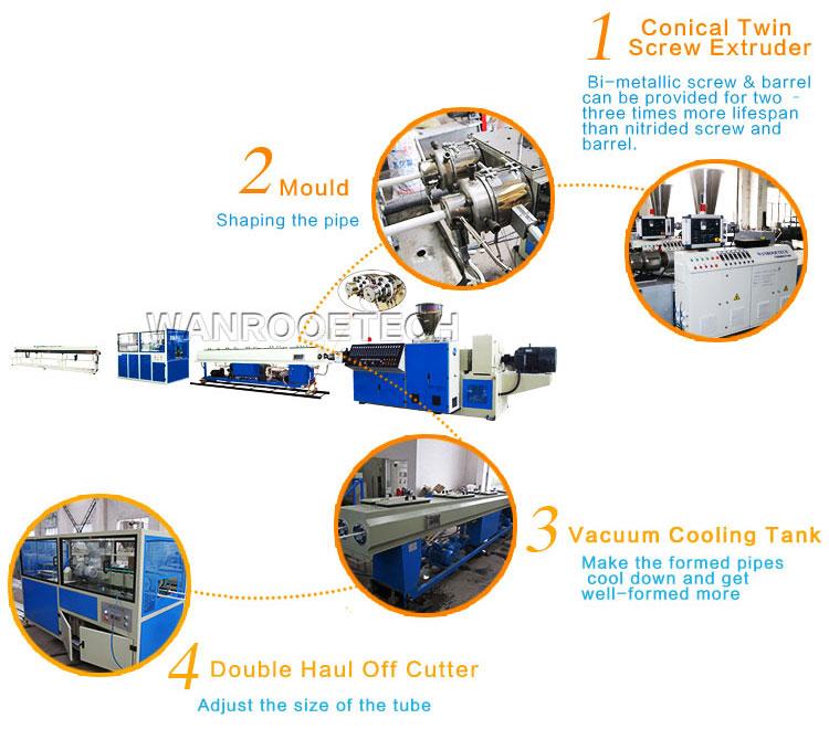 PVC Double Pipe Extrusion Machine,PVC Extrusion Machine,PVC Extrusion Line,Double Pipe Plastic Production Line ,PVC Pipe Extrusion Machine