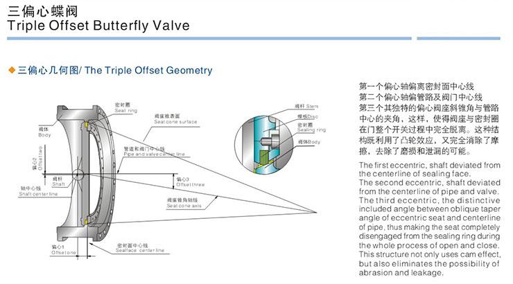 Triple-eccentric-metal-seat-butterfly-valve-description_01.jpg