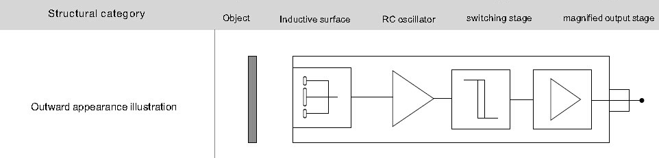 capacitive level sensor working principle pdf