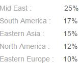 Top 5 Markets